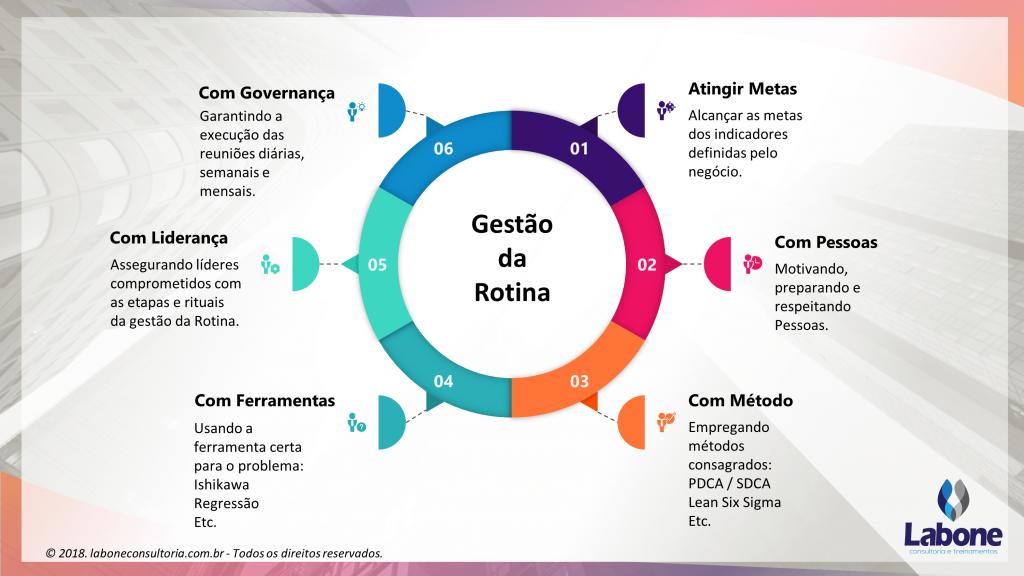 Na imagem, temos um infográfico mostrando o que é a Gestão da Rotina