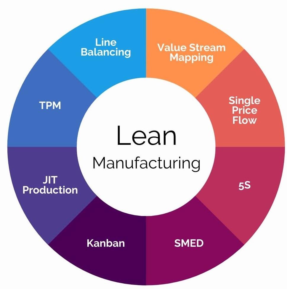 Na imagem, temos algumas feramentas do Lean Manufacturing