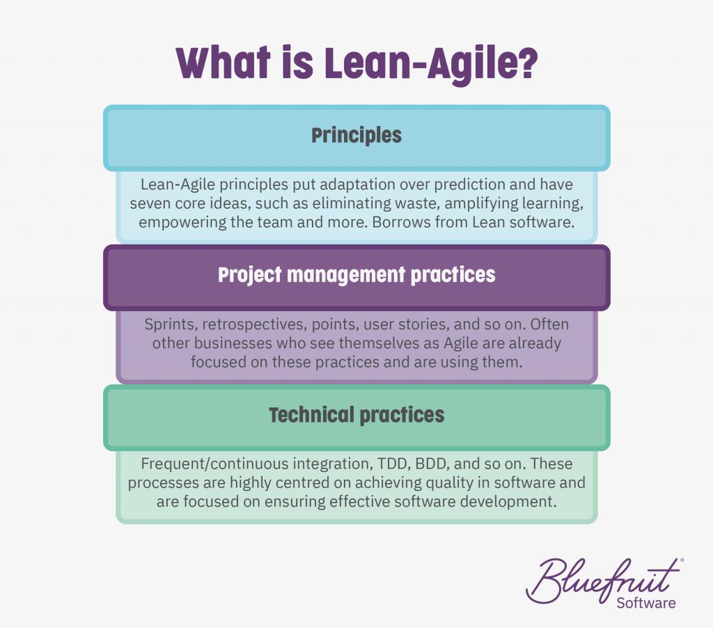 Na imagem, temos a explicação da metodologia Lean Agile