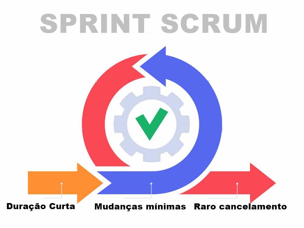 Principais características do Sprint Scrum