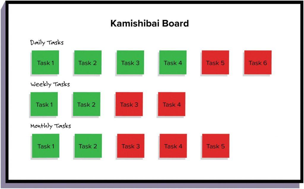 Na imagem, temos um quadro Kamishibai