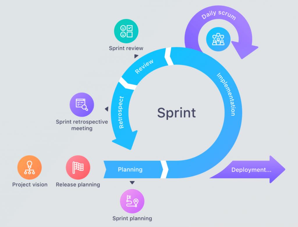 A ilustração está mostrando como funciona um Sprint dentro da metodologia Agile