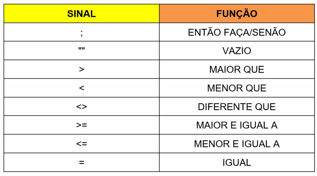 Na tabela, temos os comandos usados dentro da função SE