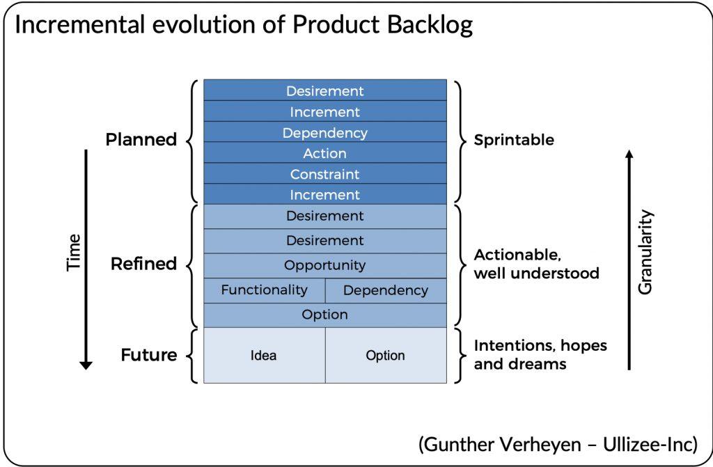 Um gráfico mostrando como funciona a evolução incremental do Product Backlog