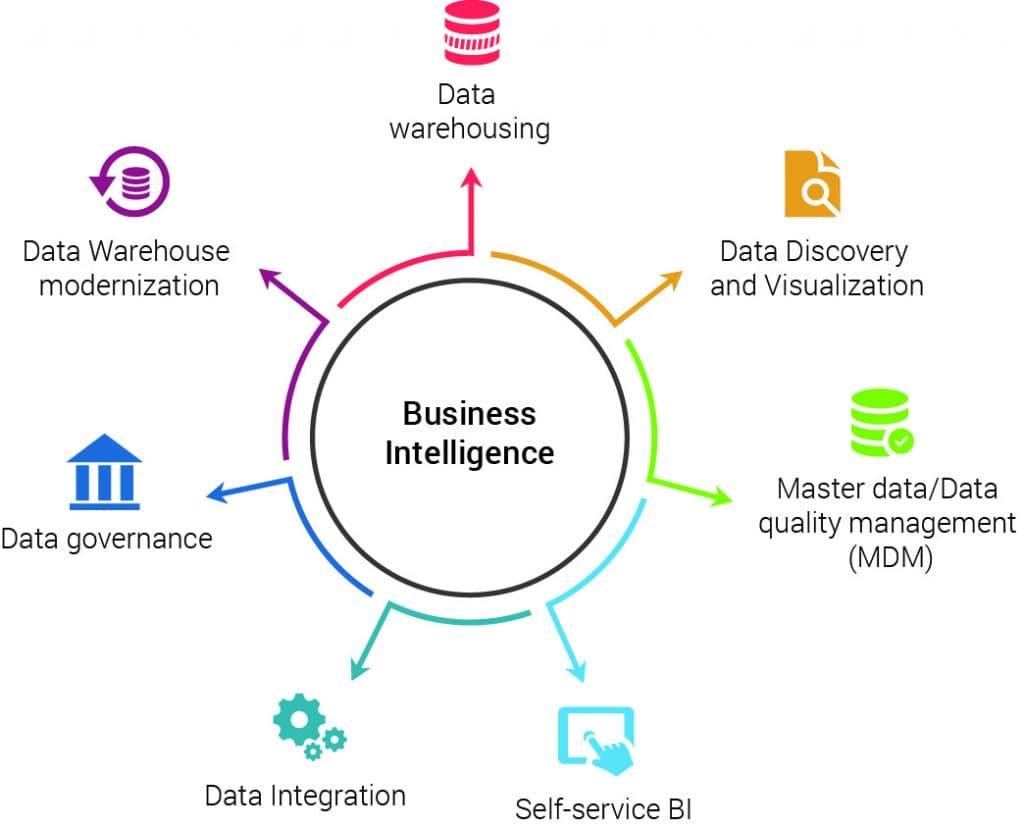 Nesta imagem, temos os principais pontos usados no Business Intelligence