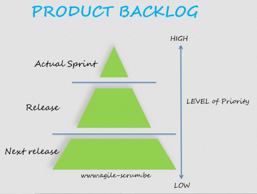 Na imagem, temos a pirâmide mostrando o nível de prioridade do Product Backlog