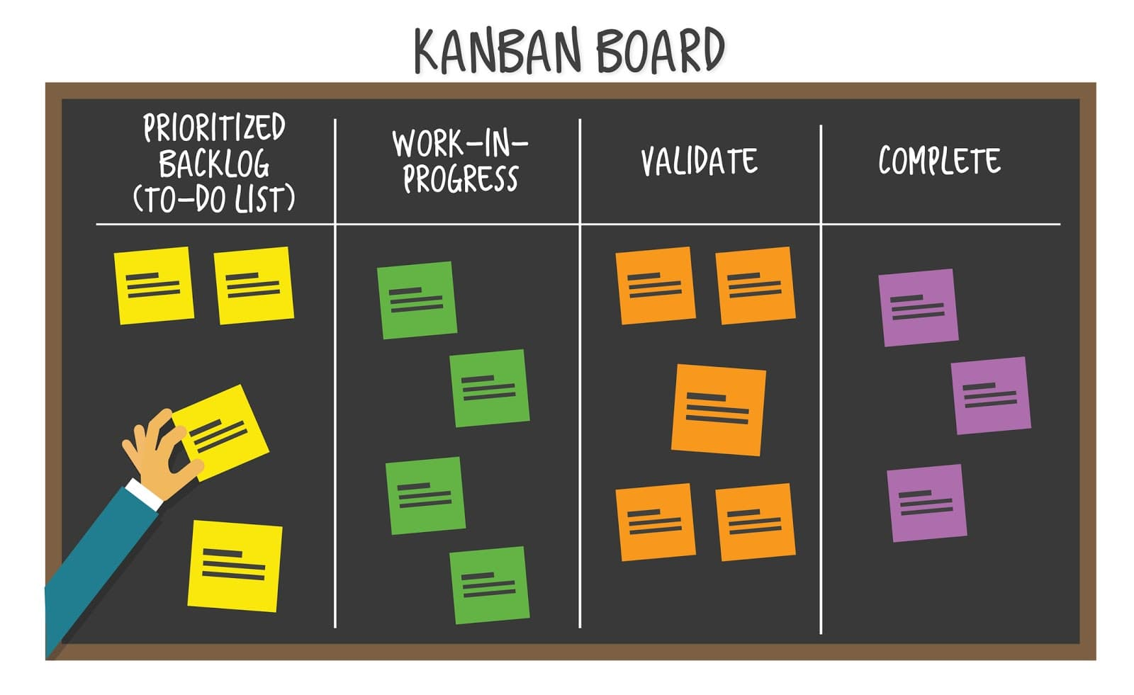 Um quadro Kanban montado como exemplo