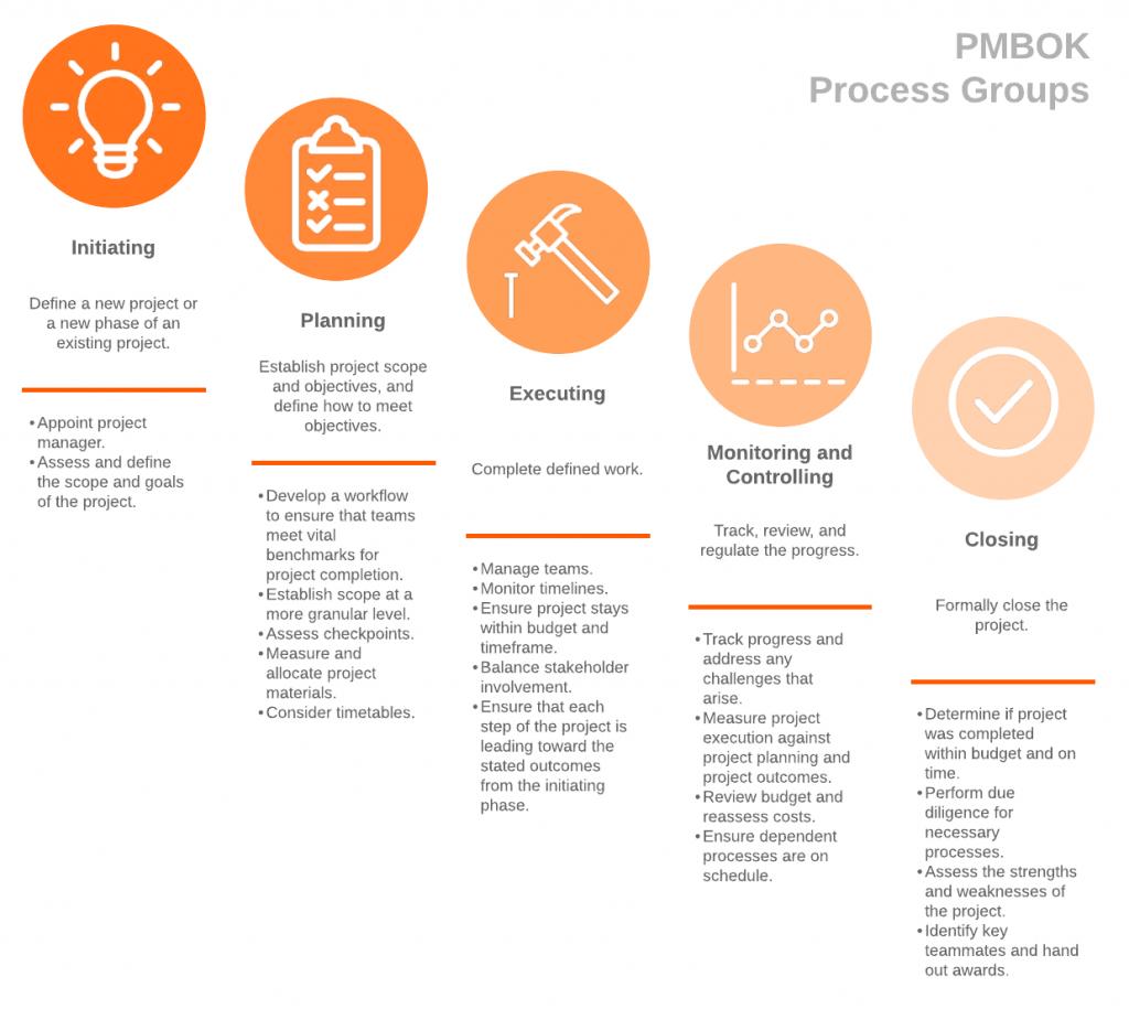 Nesta imagem, temos as 5 etapas que compõe o PMBOK