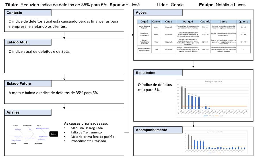 Exemplo de formulário A3