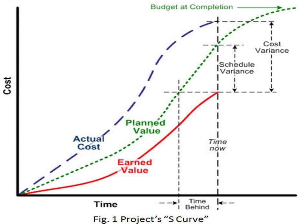 Na figura, temos um exemplo de uma curva s feita.