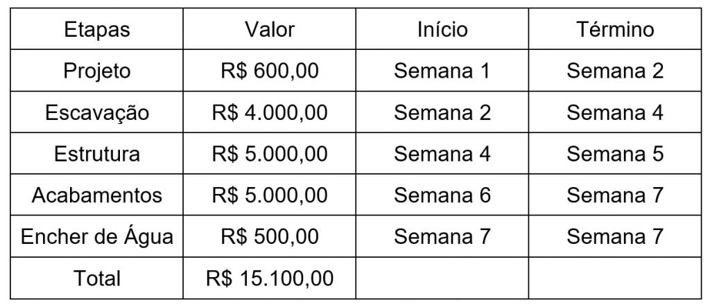 A tabela mostra os preços da execução de um projeto usando a curva s