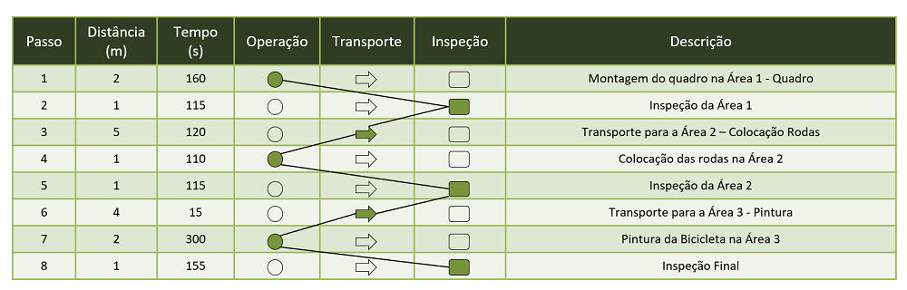 Exemplo de Fluxograma de Processo