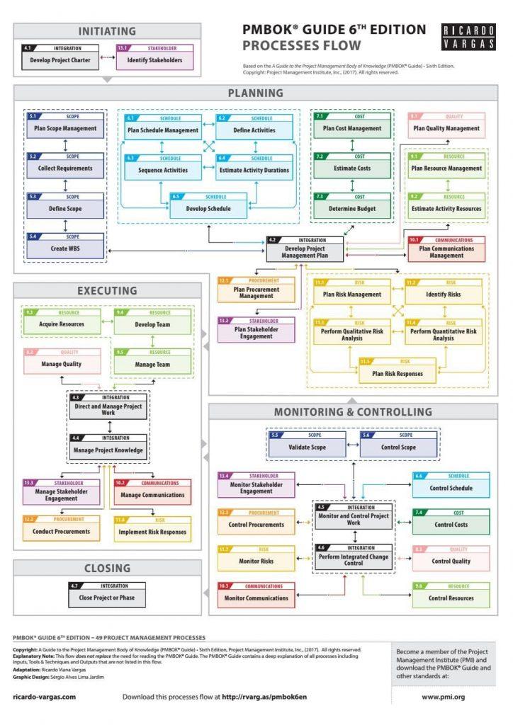 O mapa de processos do PMBOK