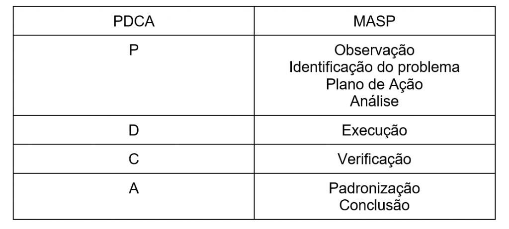 Tabela mostrando a diferença entre pdca e sdca